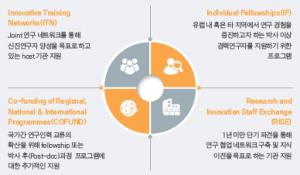 MSCA 프로그램 구조 및 종류